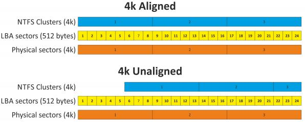 How to Achieve 4K Alignment