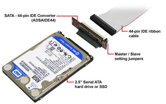 Disk Interface A Connection Between Hard Disk And Host