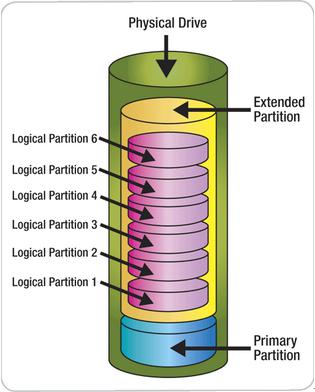 Logical Partition