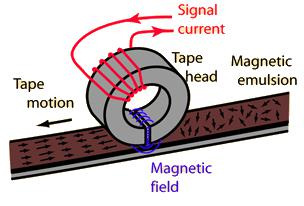 Magnetic Head 4