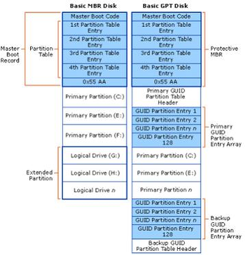 MBR and MBR partition