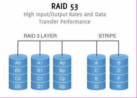 analysis of the redundant arrays of independent disk raid system Disclaimer all content on this website, including dictionary, thesaurus, literature, geography, and other reference data is for informational purposes only.