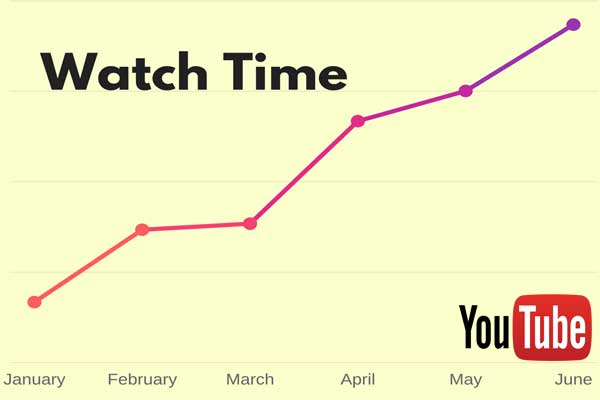 Don't Miss the 8 Tips for Increasing YouTube Watch Time in