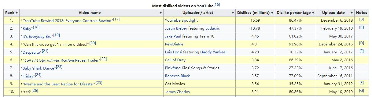 Most disliked youtube video