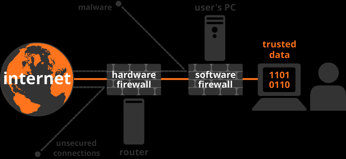 a combination of hardware and software firewalls