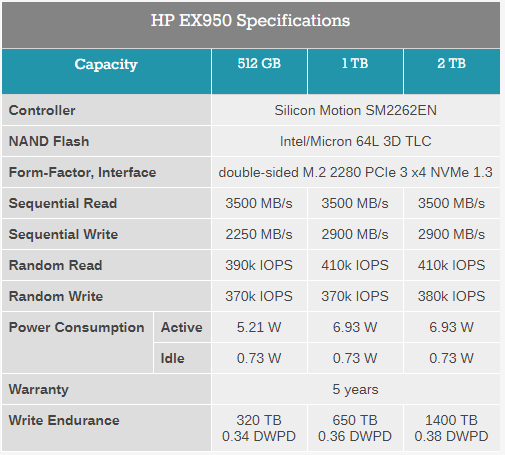 HP Has Released the EX950 M 2 NVMe SSD with Large Capacity