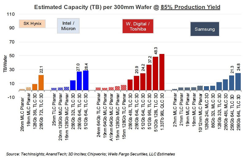 exterminated capacity per 300mm wafer