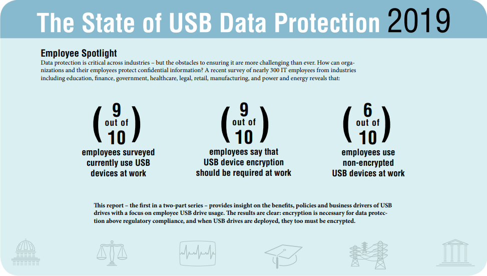 The State of USB Data Protection 2019